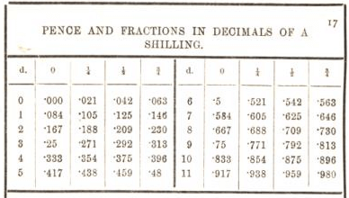 pence and fractions in decimals of a shilling