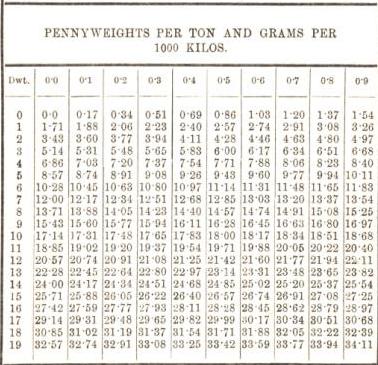 penny weights per ton and grams per 1000 kilos