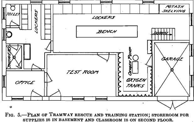 plan of tramway fire prevention