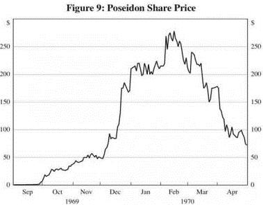 poseidon-share-price
