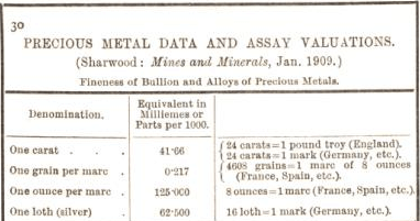 precious metals data and assay valutions