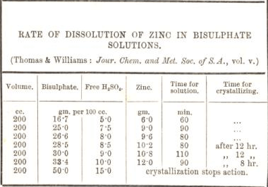 rate of dissolution of zinc in bisulphate solutions