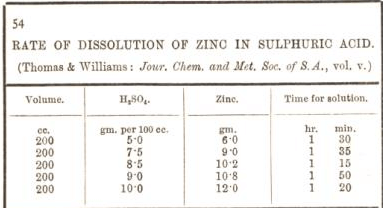 rate of dissolution of zinc in sulphuric acid