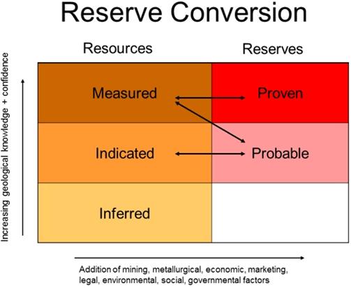 reserve-conversion