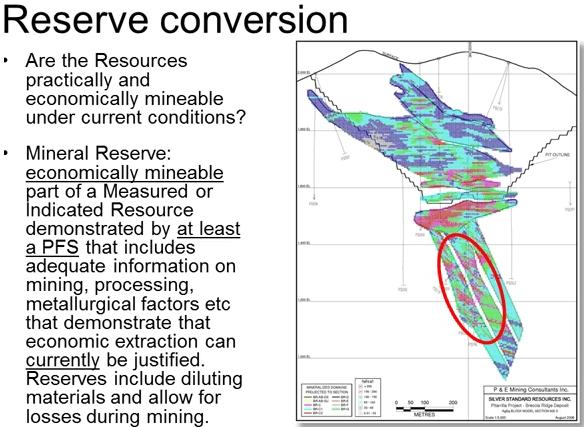 reserve-conversions