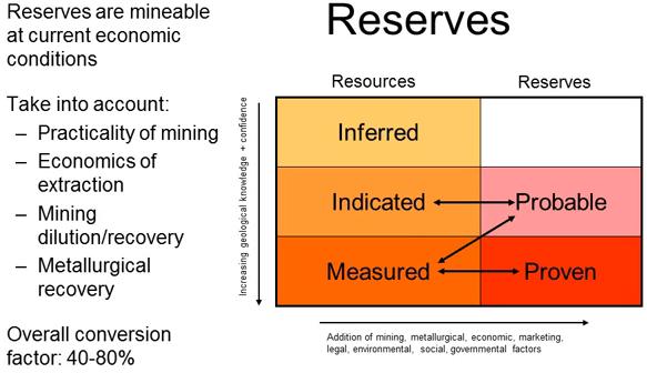 resources-reserve