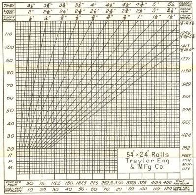 roll crusher capacity sizing chart