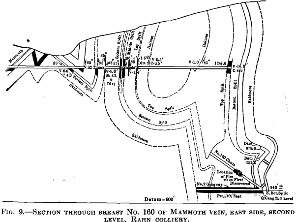 section through breast mine fire