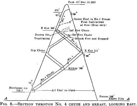 section through chute and breast mine fire