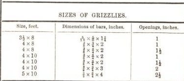 sizes of grizzlies