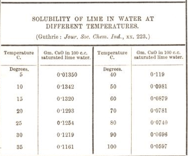 solubility of lime in water at different tempratures