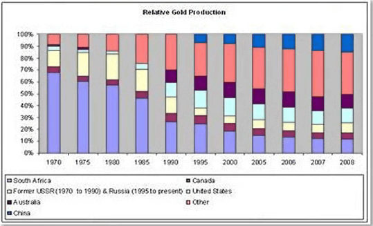 south-african-gold-and-platinum-industries