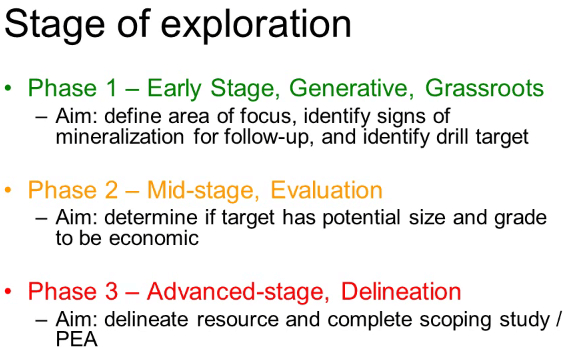 stage-of-exploration