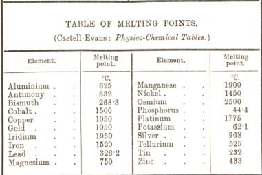 table of melting points