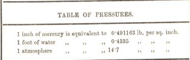 table of pressure