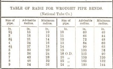 table of radii for wrought pipe bends
