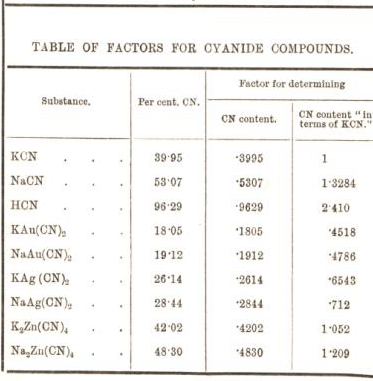 table of factors for cyanide compounds