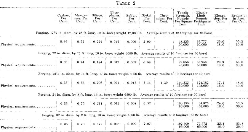 tangential tensile result bars
