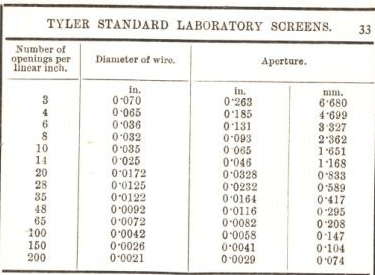 tyler standard laboratory screens