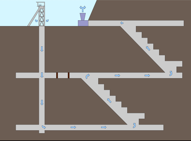 Underground Mine Ventilation