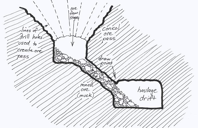 underground mining methods (5)
