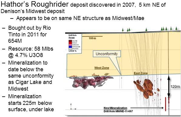 uranium-midwest-deposit