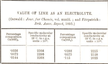 value of lime as an electrolyte