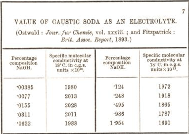 value of caustic soda as an electrolyte