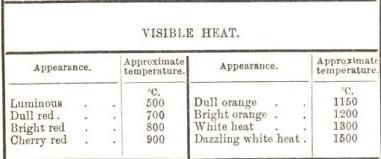 visible heat
