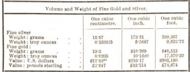 volume and weight of fine gold and silver