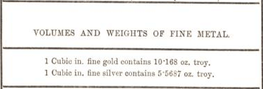 volume and weights of fine metal