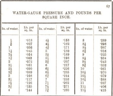 water gauges pressure and pounds per square inch