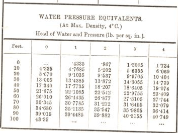 water pressure equivalents