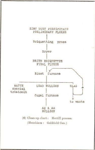 zinc briqutting flux bullion furnace