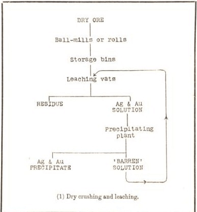 gold extraction by dry crushing and leaching