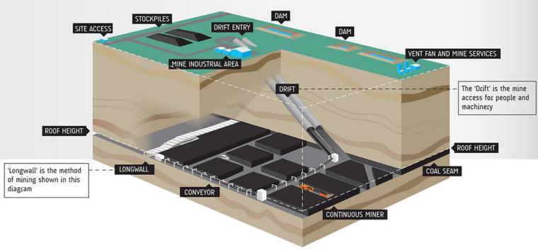 mining-method