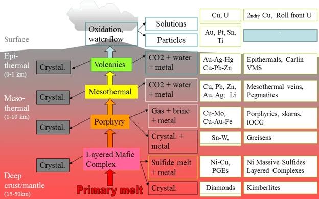 partial-melting-of-deep-crustal