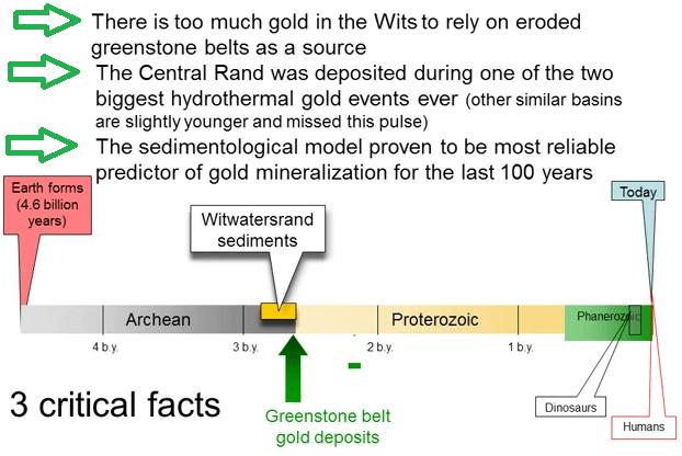 sedimentalogical-model