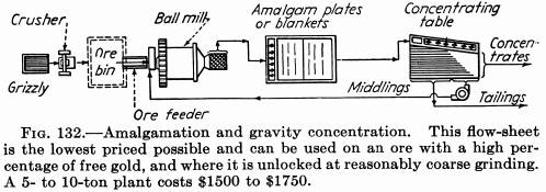 mineral processing gravity concentration