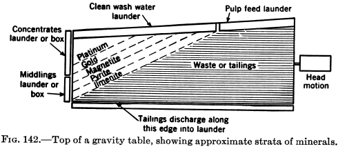 mineral processing gravity table