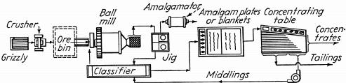 mineral processing jig mill classifier