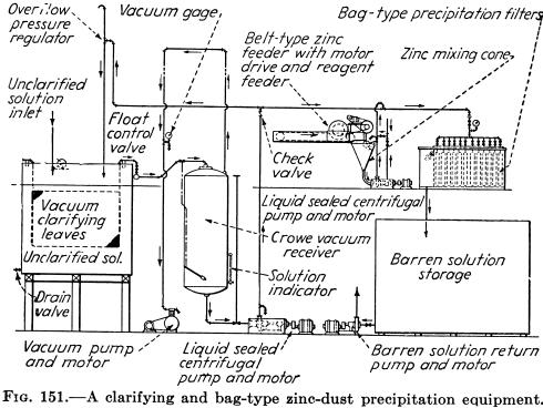 mineral processing zinc dust precipitation equipment