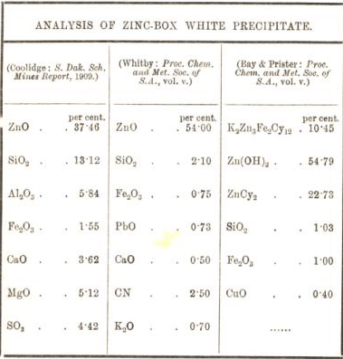 analysis of zinc box white precipitate 51