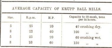 average capacity of krupp ball mills 41