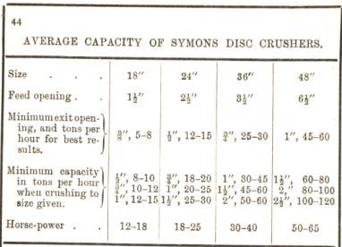 average capacity of symons disc crusher 44