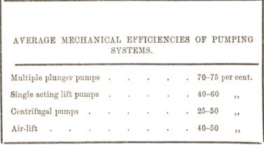 average mechanical efficiencies of pumping systems 59