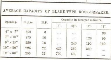 averagecapacity of blake type rock breaker 40