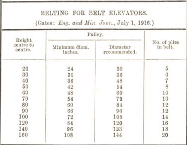 belting for belt elevators 62