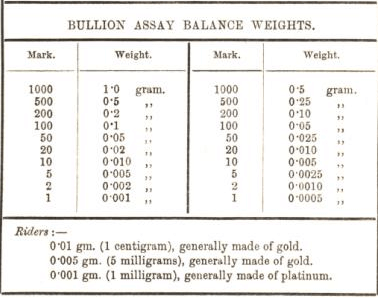 bullion assay balance weights 16