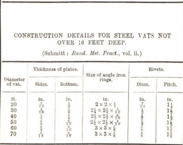 construction details for steel vats not over 16 feet deep 67